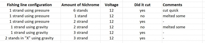 Nichrome test results