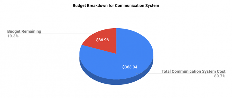 Communication System Budget