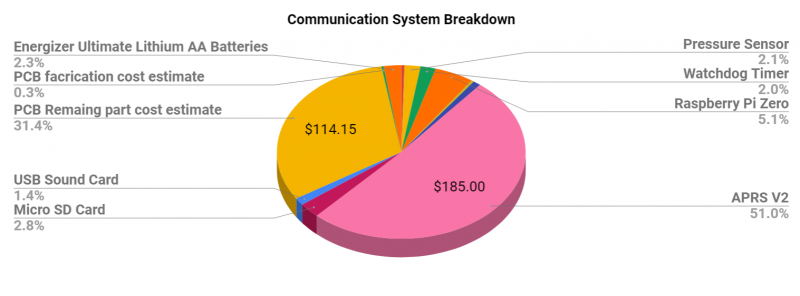 Communication System Part Cost Breakdown