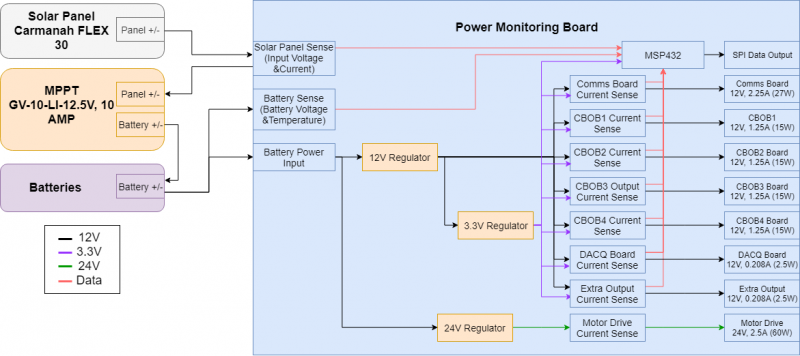 Power System Block Diagram Block Diagram