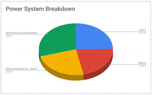 Power System Spending Breakdown