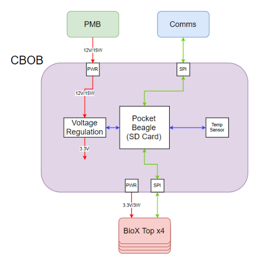 CBOB Block Diagram