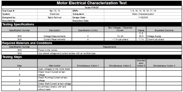 Motor Electrical Characterization Test