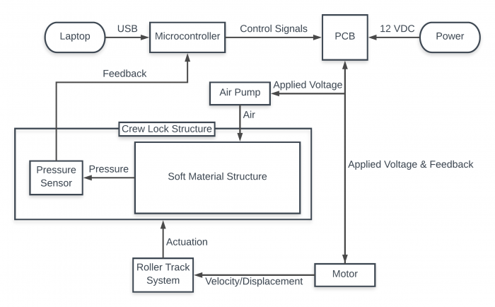 Electrical / Control System Flow Chart