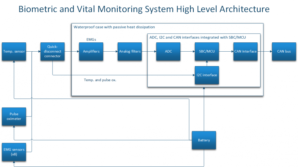 Figure 6: High Level System Architecture
