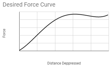 Typical Force per Distance graph as found from online examples