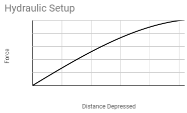 Hypothetical Force per Distance graph clutch with a hydraulic setup similar to the prototype
