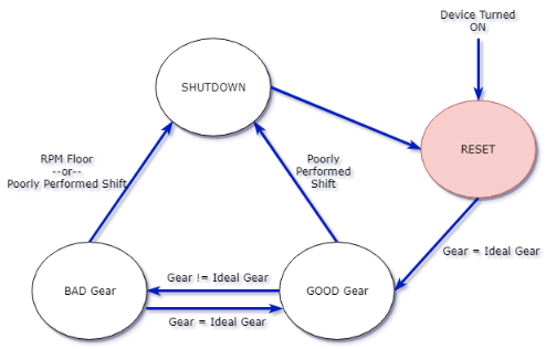 System State Diagram