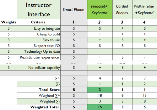 Instructor Interface Concept: Smartphone
