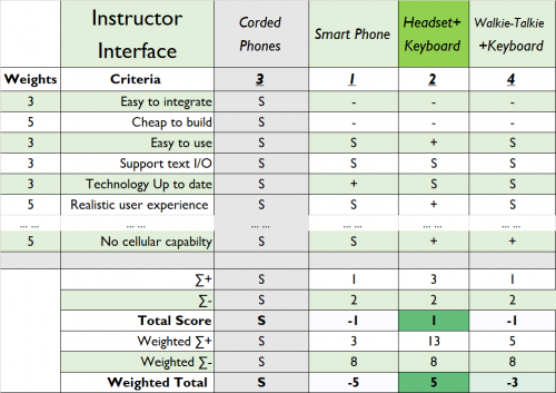 Instructor Interface Concept: Corded phones