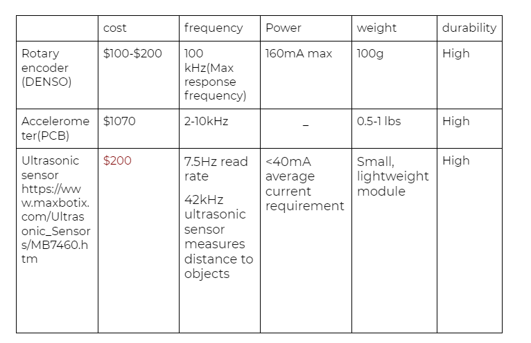 Benchmarking of Measurement Method