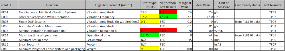 Test Results Summary