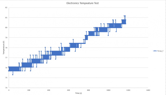 Temperature Vs Time