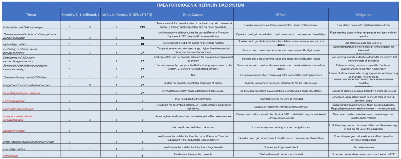 FMEA and Risk Response Matrix