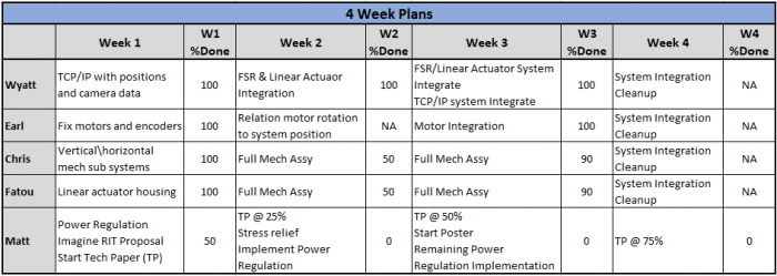Phase 3 Weekly Plan Summary