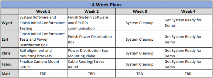 Phase 4 Weekly Plans