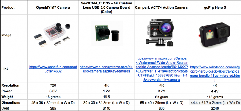 Camera Benchmarking Table