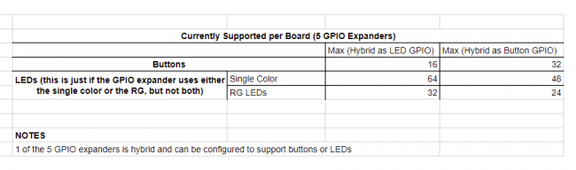 |Number of components supported by our PCB Design