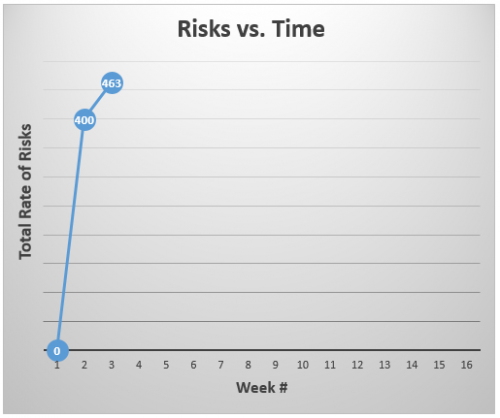 Rate of Risks by end of Phase1