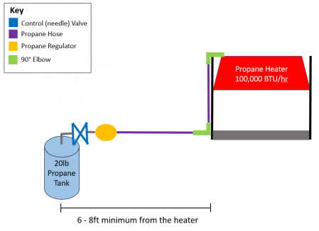 public/Photo Gallery/Propane System Diagram v2.PNG