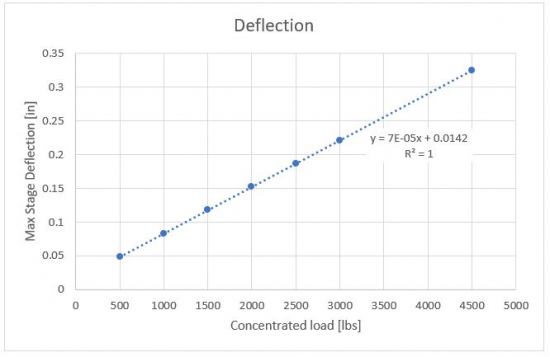 Concentrated Load Deflection Results