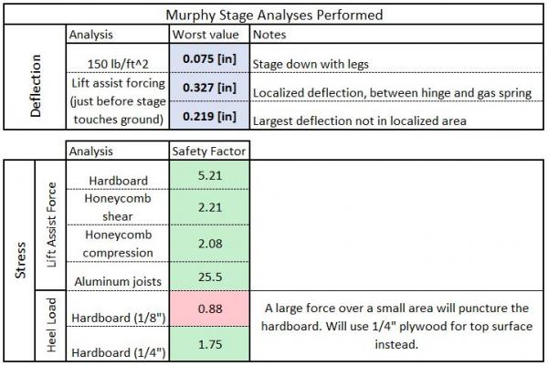 Murphy Stage Analysis Summary