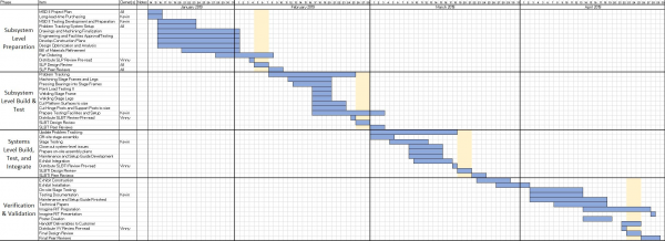 Preliminary Gantt Chart for all of MSD II
