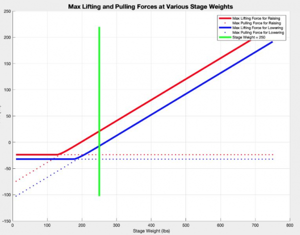 Graph of how required force to move stage changes with increased weight of stage
