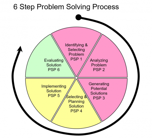 Problem Solving Process Diagram