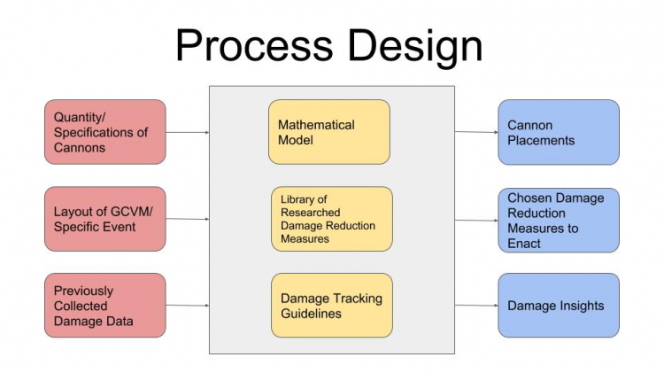 public/Systems Level Design Documents/Process Design Flowchart.jpg