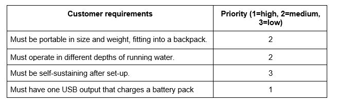 Customer Requirements (1)