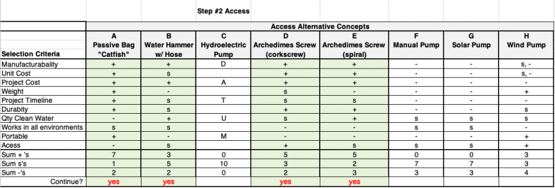 Pugh Chart: Assessing Water Access Concepts