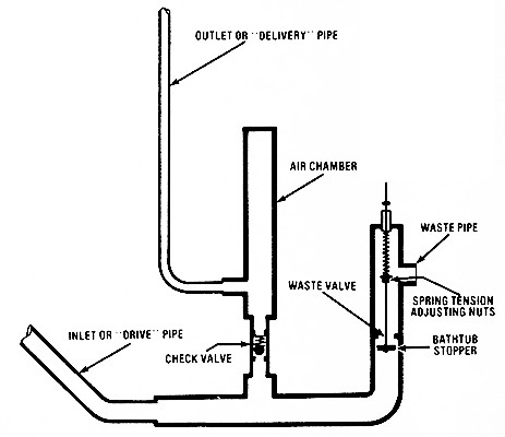 A typical PVC water hammer design