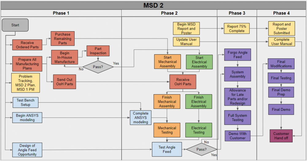 High Level Overview of MSD 2