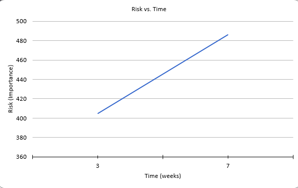 Risk Data Graph
