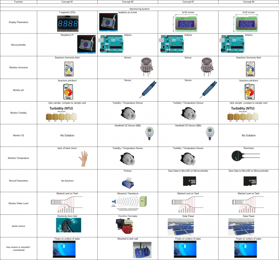 public/SystemsLevelDesignDocuments/Photos/Monitoring_System_Concept_Development_image.jpg