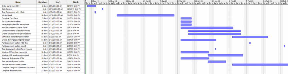 Gantt Chart Project Plan for MSD-II