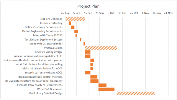 Gantt Chart Project Plan as of Problem Definition Review