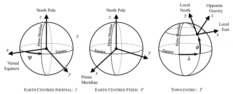 Frame definitions in Astrodynamics. Image taken from Furgale et al.