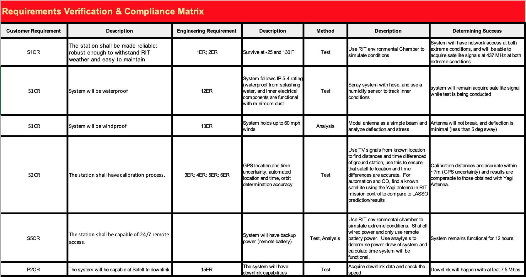 Requirements Verification and Compliance Matrix