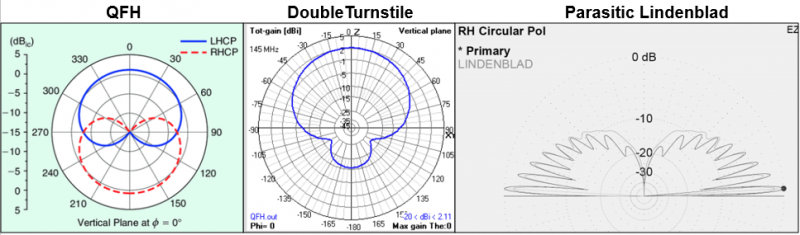 Gain Radiation Patterns for QFH, Turnstile, and Parasitic Lindenblad Antennas
