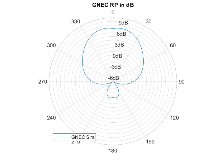 GNEC Radiation Pattern Plot of Turnstile Antenna
