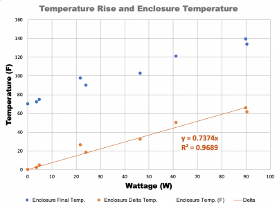 Data and Trend Line used to predict the temperature of our enclosure when hooked up to our electronics.