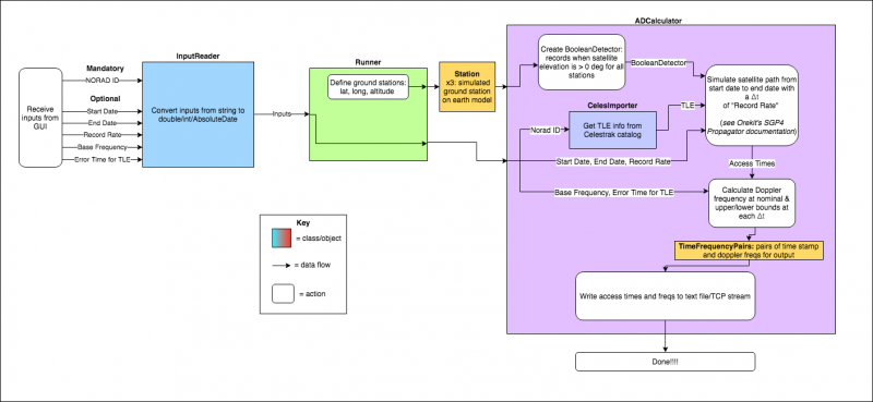 Orekit Access Time Flowchart