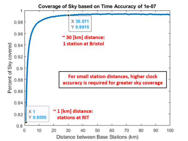 Given some time accuracy, the coverage is equal to the number of time differences 10 times larger than that time difference over the total number of calculated time differences. This is done for several base station distances between 1 and 100km.