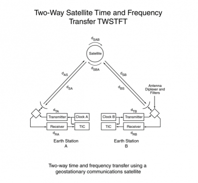 Two-Way Satellite Time and Frequency Transfer