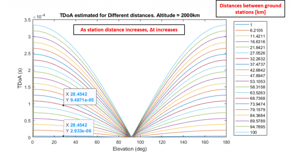 Each line represents a distance between ground stations. Highlighted are a selected elevation for the RIT option (~1 km) and the Far option (~30 km). The max time difference occurs near the horizon and decreases towards 0.