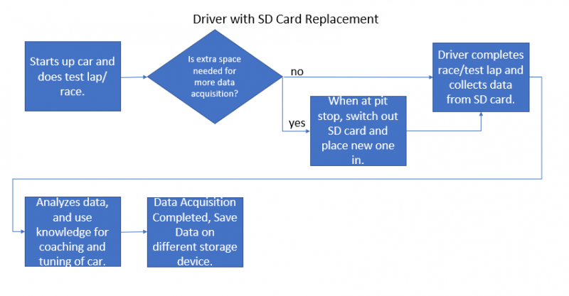 Use Case for driver saving data on SD card.