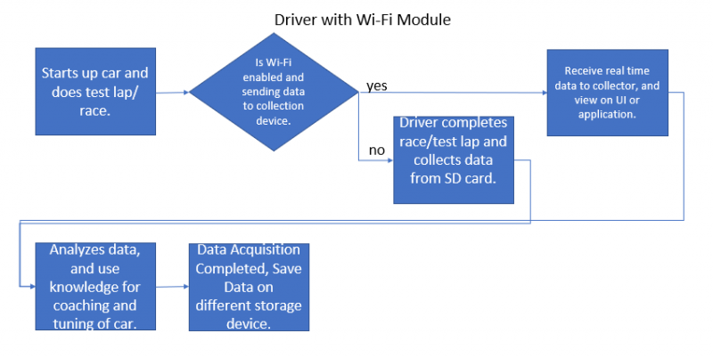 Use Case for driver sending data over Wi-Fi and saving on SD card.