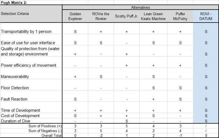 Pugh Matrix Part 2, with modified Selection Criteria